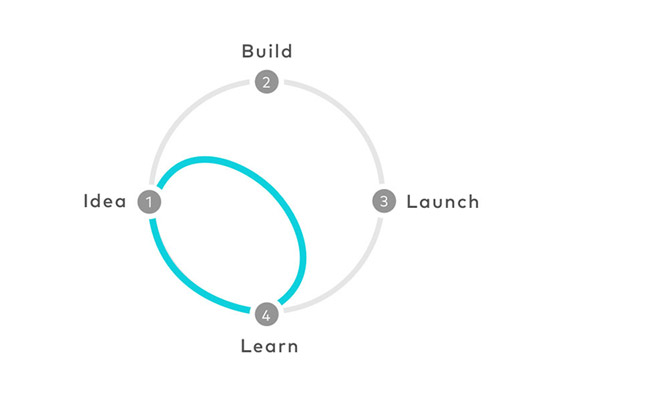 brandcell_Business_Design_Sprint-iterate-(1).jpg